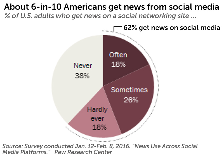 Social networks are undoubtedly influential as news sources.