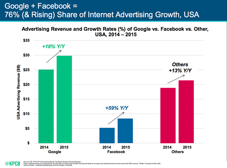 Google and Facebook make up the majority of advertising revenue.