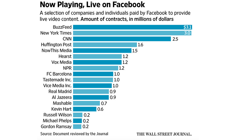 Facebook video content is a multi-million dollar business.