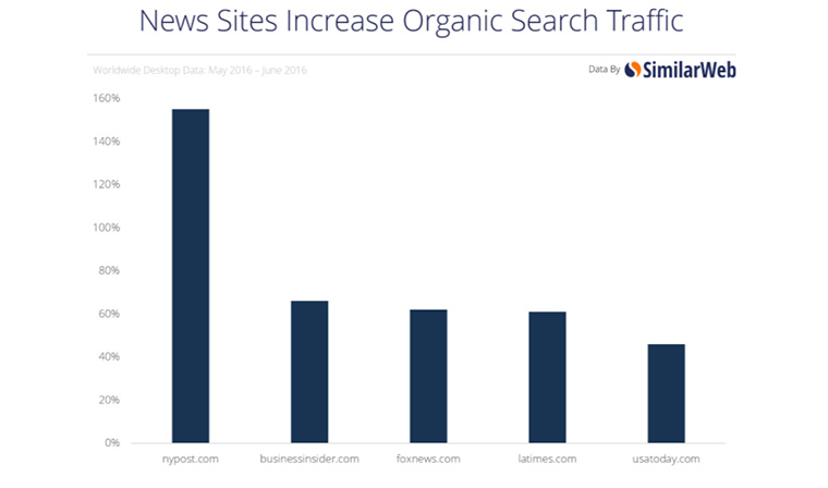 Organic search traffic has been increasing in recent months.