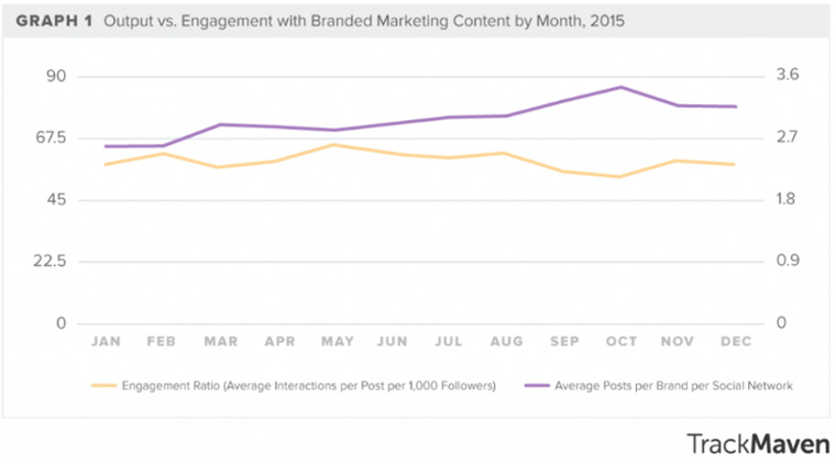 Even though there is more content in the social space, audience engagement has decreased.