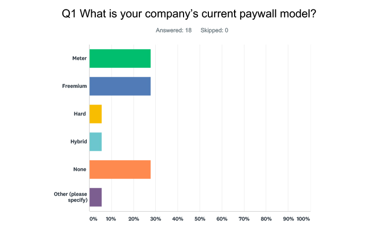 INMA: Some news publishers reviewing paywalls in response to