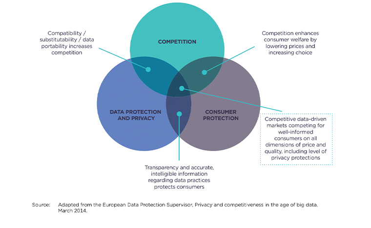 The report explored where data protection/privacy, consumer protection, and competition come together.