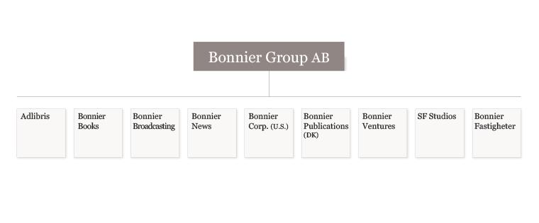 The structure of Bonnier Group has gone through recent changes.