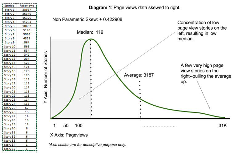"This is a common behaviour of a news Web site pageviews distribution curve. A few high traffic stories pull the average up, but median remains very low, causing ""right skew."""