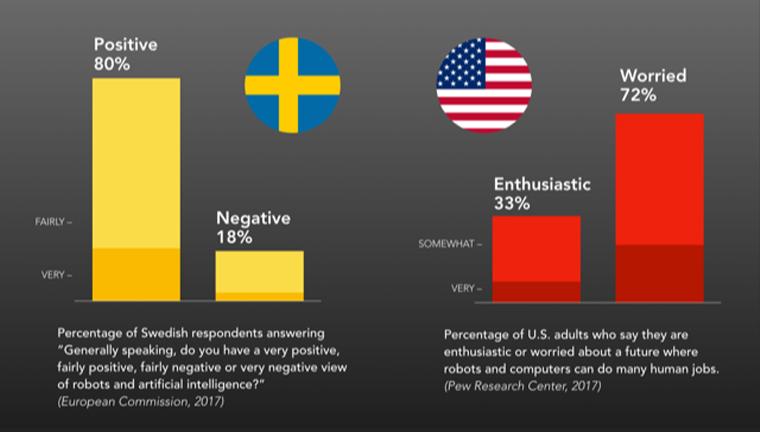 The attitude to robots and artificial intelligence among the public is more positive in Sweden than e g in the United States. This may be one reason Swedish media houses use news robots more extensively than the publishing industry in most other countries.  Source: Hanna Tuulonen, University of Gothenburg; Robin Govik, MittMedia, Sweden.
