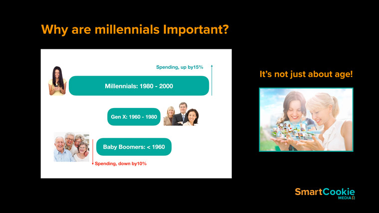 Millennials outnumber and outspend Baby Boomers and Gen X.
