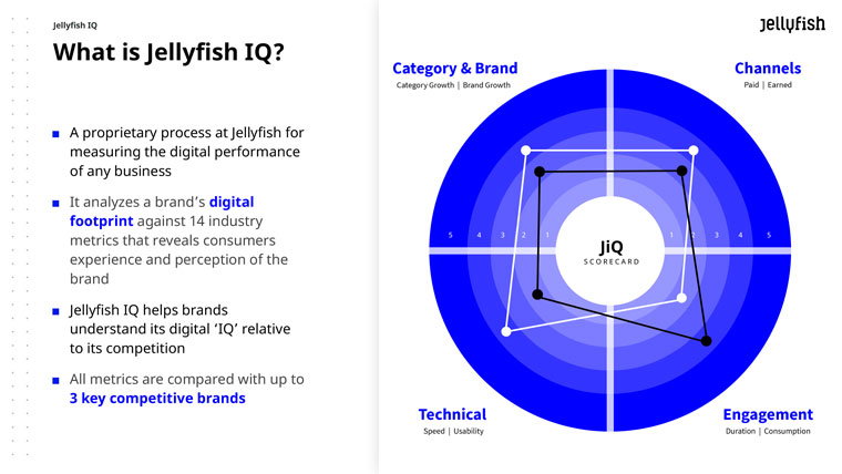 Jellyfish helps brands understand their Digital IQ and benchmark it against their competition.