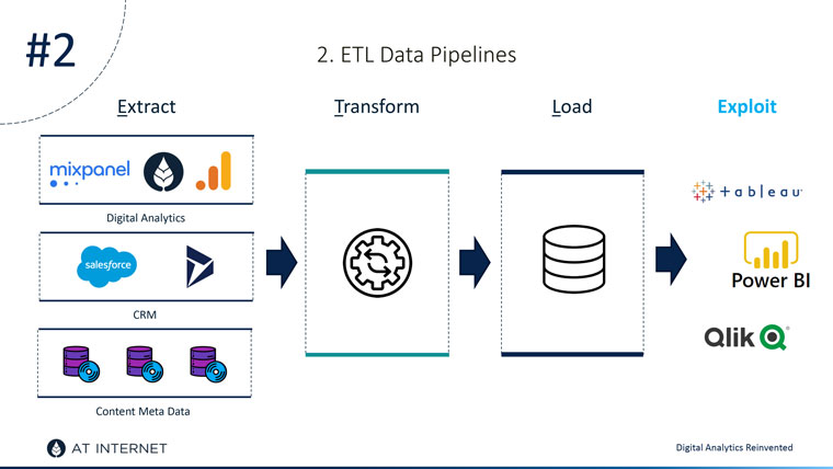 ETL data pipelines are one way to get data unicity.