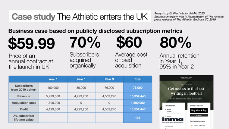 Piechota estimated the value of subscribers for a big player like The Athletic.