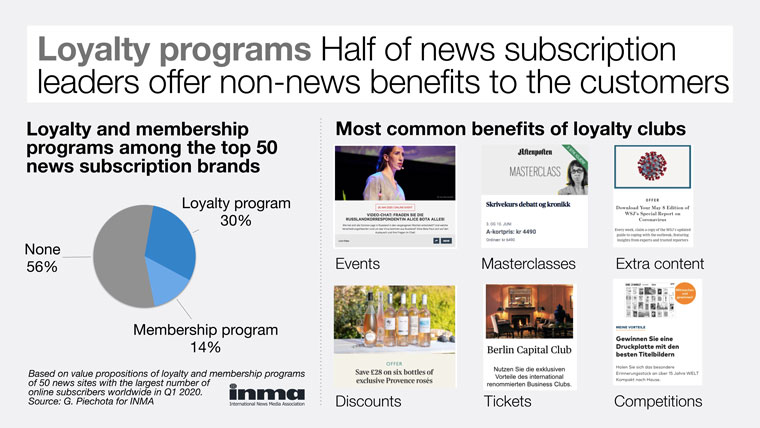 Half of news subscription leaders offer non-news benefits to their customers.