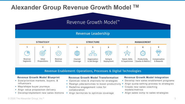 Alexander Group shared its Revenue Growth Model with INMA members.
