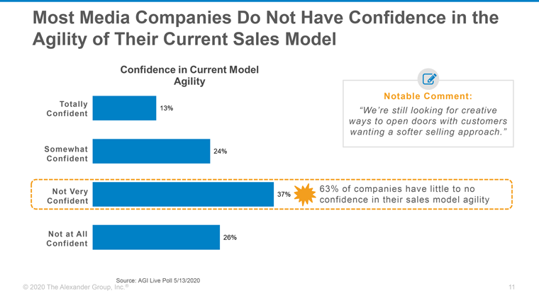 63% of media companies do not have confidence in the agility of their sales model.