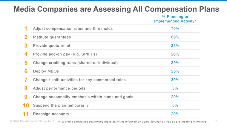 The various ways in which media companies are assessing and adjusting their compensation plans.