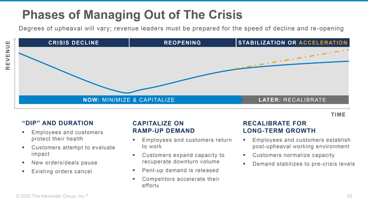 Three phases for managing out of the COVID crisis.