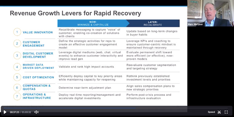 Revenue growth levers for rapid recovery.