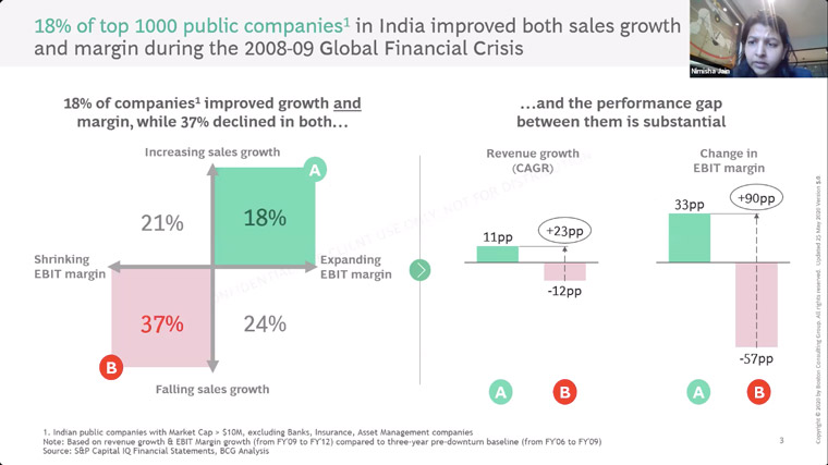 18% of India's top 1,000 public companies have improved sales growth and margin during COVID-19.