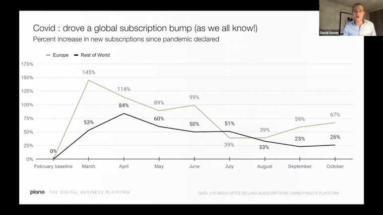 COVID-19 drove a huge global subscription bump while devastating advertising revenue.