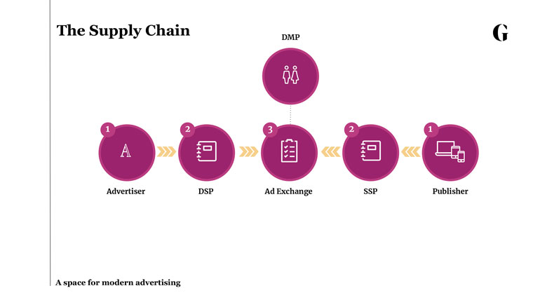 The supply chain of programmatic advertising.