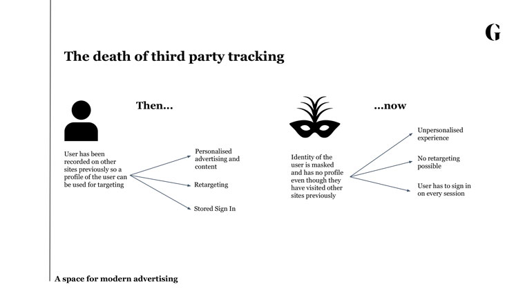 Intrusiveness and concerns about data privacy have led to the death of third-party tracking.