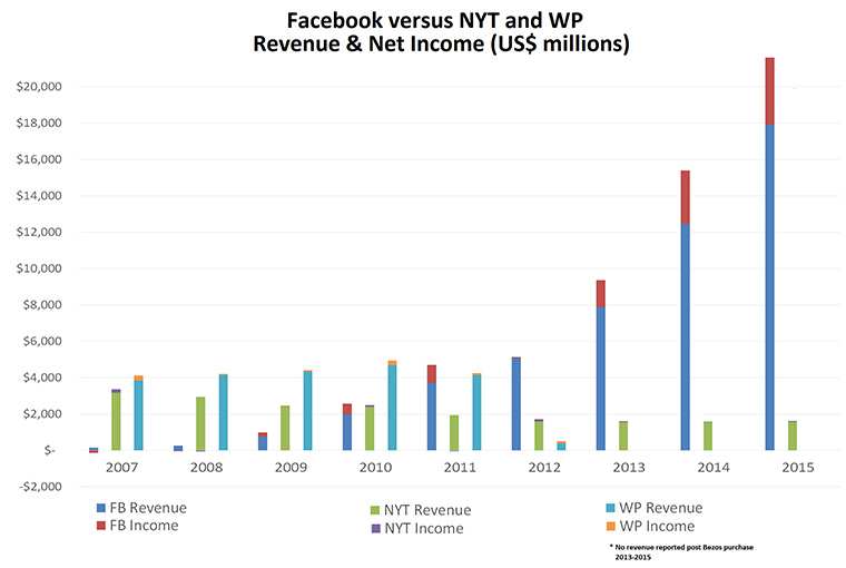 Not too long ago, traditional media had revenues 20 times higher than Facebook.