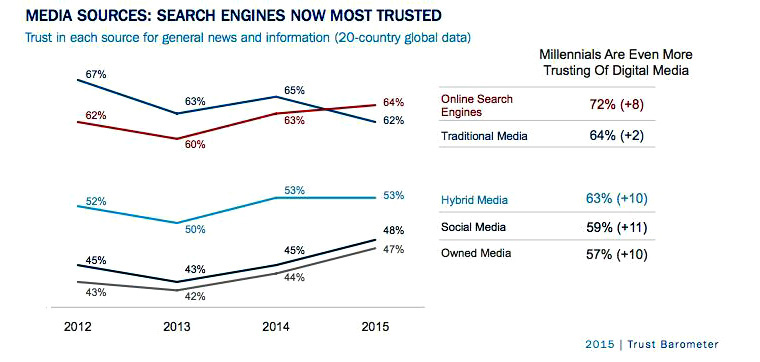 Trust in social media  has been increasing while trust in traditional media has dropped.