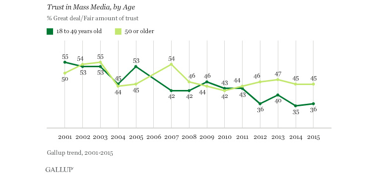 Trust in traditional media is particularly low for Millennials.