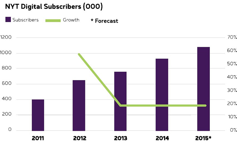 The New York Times' digital subscription rates have hit a plateau.