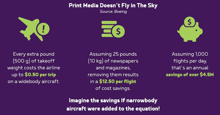 The cost of distributing print newspapers on airplanes is exceedingly expensive.