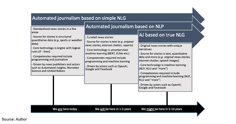 Three approaches to automated journalism and guesstimates as to when they will be widely available.