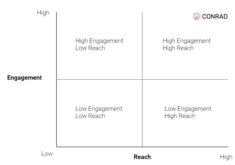 CONRAD showcases stories into four quadrants based on their relative performance of reach and engagement metrics.