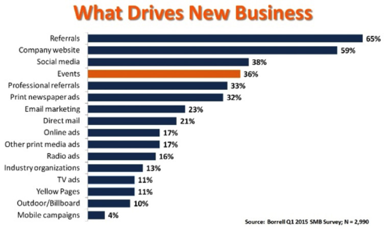 Borrell research shows business Web sites are the second most powerful source of leads; print ads are sixth.
