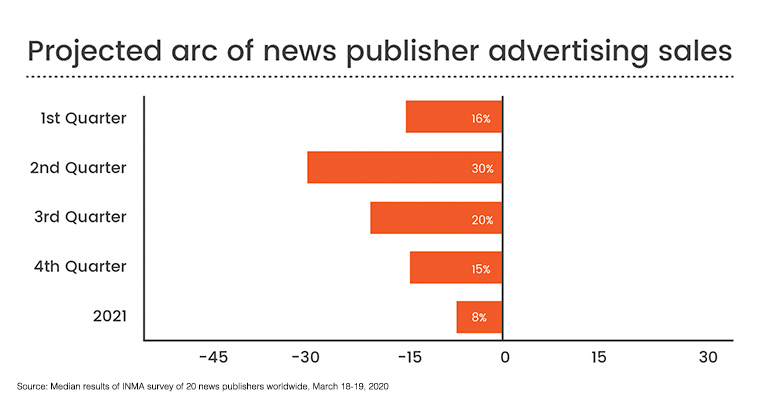 Factoring in the COVID-19 effect, surveyed publishers expect a median 23% advertising sales decline.