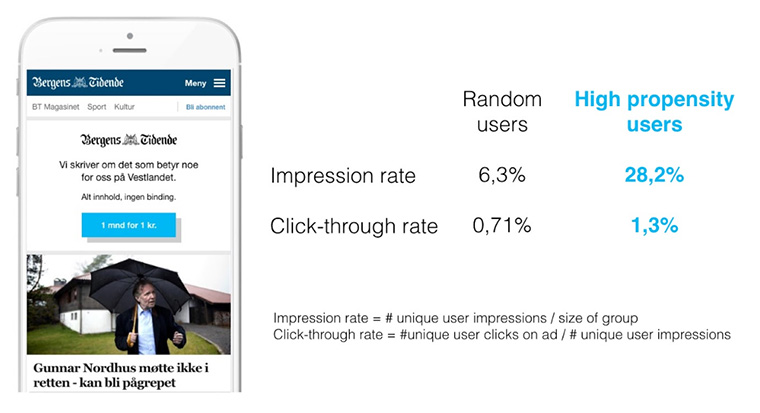 Targeting advertisements on Bergens Tidende based on users' propensity scores leads to higher impression and click-through rates.