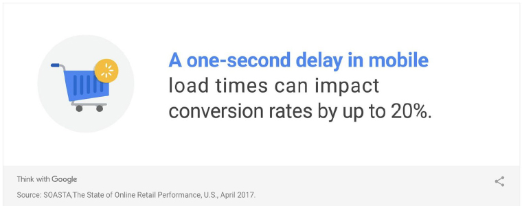 According to Google, if a Web site doesn't load in under three seconds on mobile, more than half of visitors will leave. Convertly aims for a one-second load time on 4G and a Google Insights score close to 100.