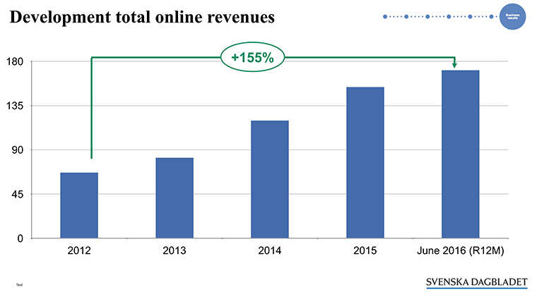 Embracing changes quickly and staying focused on the four cornerstones has led to a dramatic rise in online revenue.