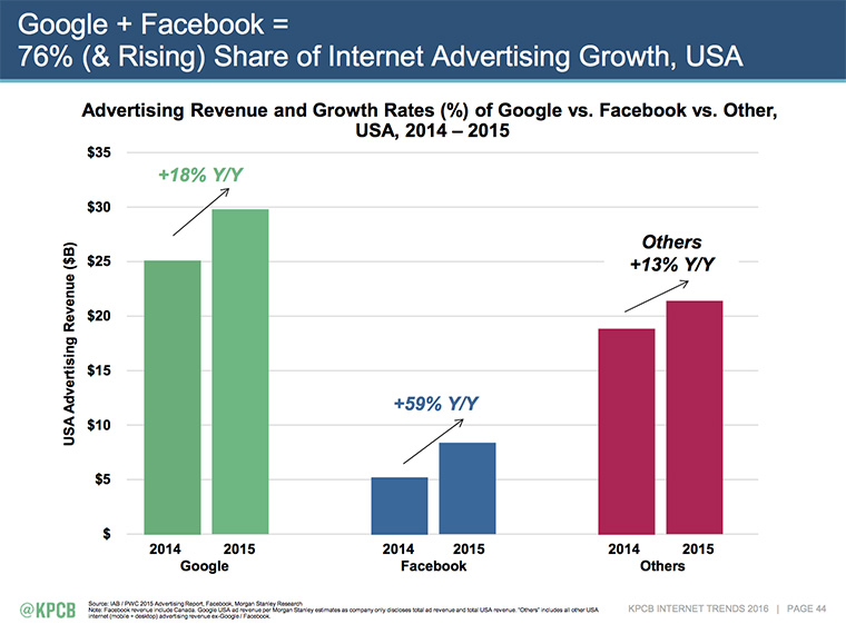 Ad revenue is up, as illustrated by Mary Meeker's Internet Trends Report for KPCB, 2016, but that's not the only metric for measuring the media industry's success.