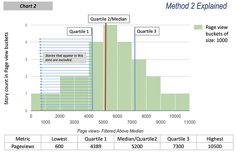 Chart 2: Normal distribution of the pageview data range of Chart 1. Calculated Q1, median, and Q3 values are shown. Pageview bucket size: 1,000. Diagram shows stories that fall below Q1 are excluded from the final story list.