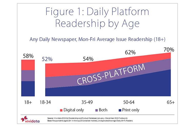 Cross-platform usage is common, though print remains a platform of choice for adults older than 50.