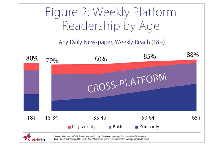 More than 50% of people use more than one platform for reading newspapers.
