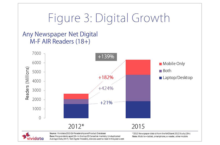 Digital readership has increased significantly in recent years.