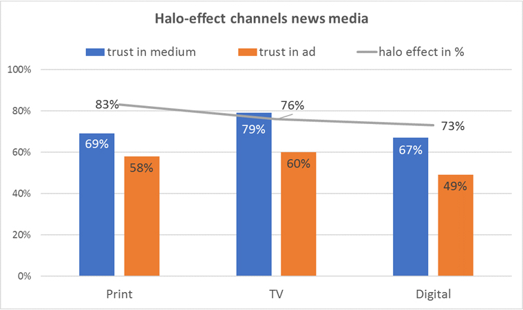"Readers experience editorial content differently, depending on which platform it appears on. Source: Editorial Media based on study by WSJ, Barron's Group, Havas Media ""Trust in News."""