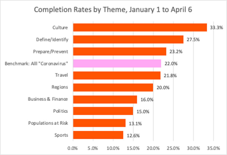 Tracking completion rates for themes over time show how the information readers are looking for has changed.