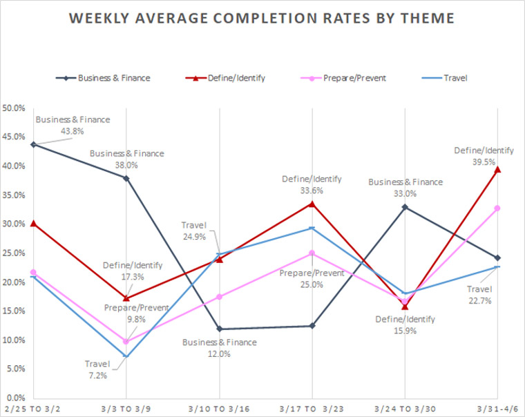 A weekly average completion analysis shows how readers' interests changed.