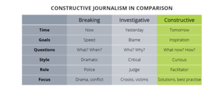 This chart compares the components of different types of journalism.