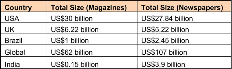 A comparison of magazine and newspaper sizes globally and in four countries shows India is more off balance than most.