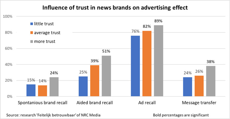 The amount of trust readers have in a news brand affect their trust in the advertiser.