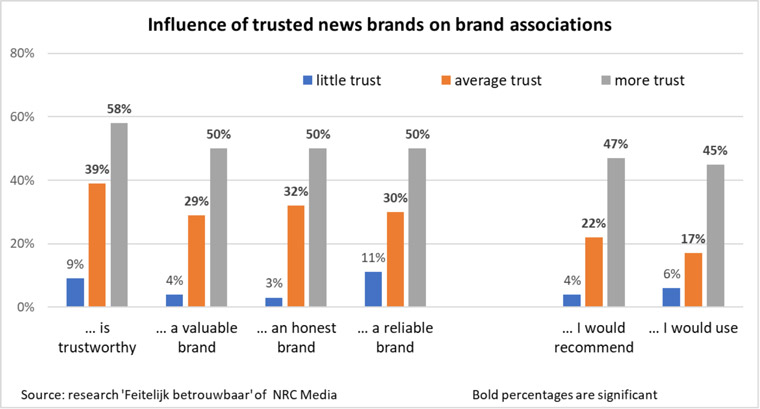 Research shows a direct correlation between trust in news and trust in brands.