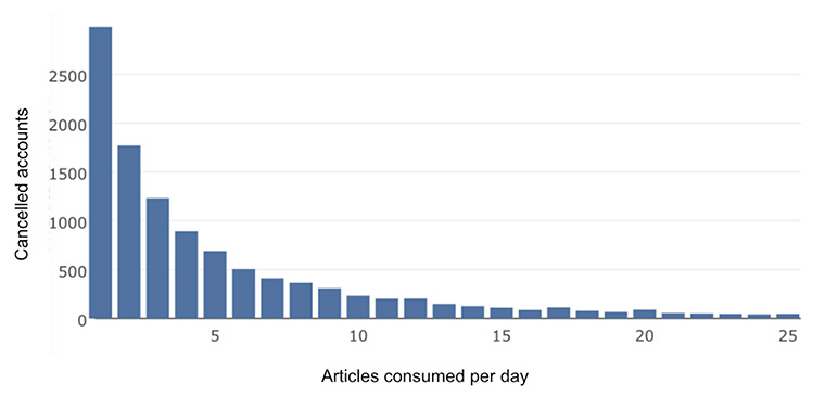 As the graph indicates, there is a strong connection between churn probability and the number of articles being consumed per day. A user who consumes one article per day has almost twice the churn probability compared to a user consuming at least two articles per day.