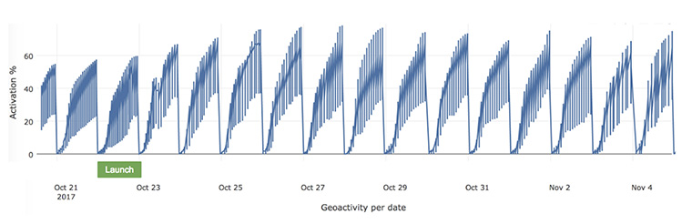 After MittMedia began using the the geo activity map, there was an obvious increase in activity.